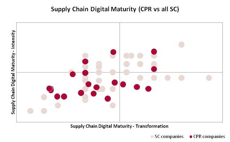 Supply Chain Digital Maturity