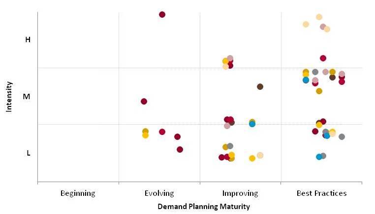 Demand Planning Maturity
